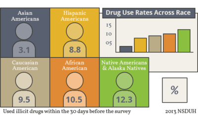 Addiction Among Native Americans | Drug Use & Alcoholism