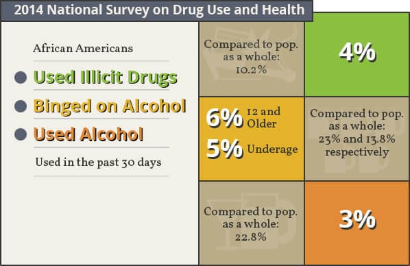 African-Americans-and-Drug-Use.jpg