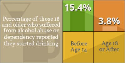 alcoholism and age