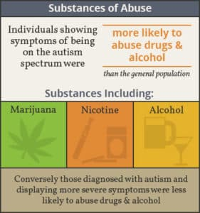autism and substance abuse