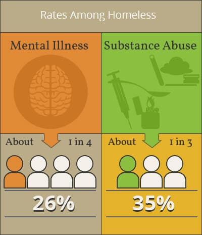 homeless and addiction mental health