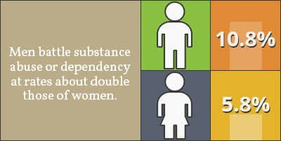 infographic of addiction rates in men and women
