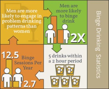 infographic of men binge drinking and alcohol use statistics