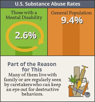 substance abuse rates in us