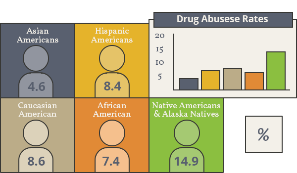 Addiction Among African Americans Sunrise House