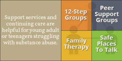 support and teen treatment