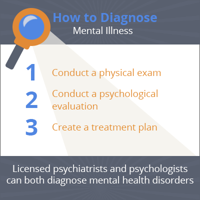 How to Diagnose a Mental Health Disorder | Sunrise House