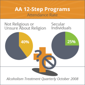 Infographic of AA 12-step programs attendance rate