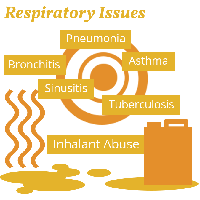 inhalant abuse and respiratory issues