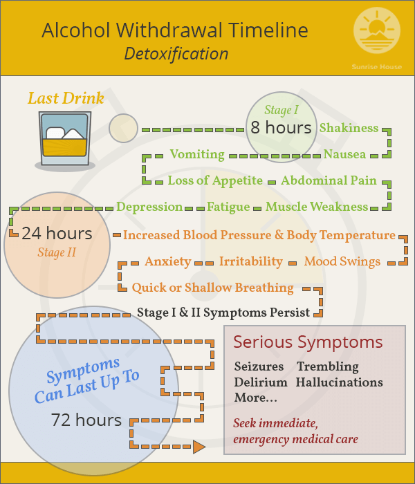 what is the timeline for alcohol withdrawal? | sunrise house, Skeleton