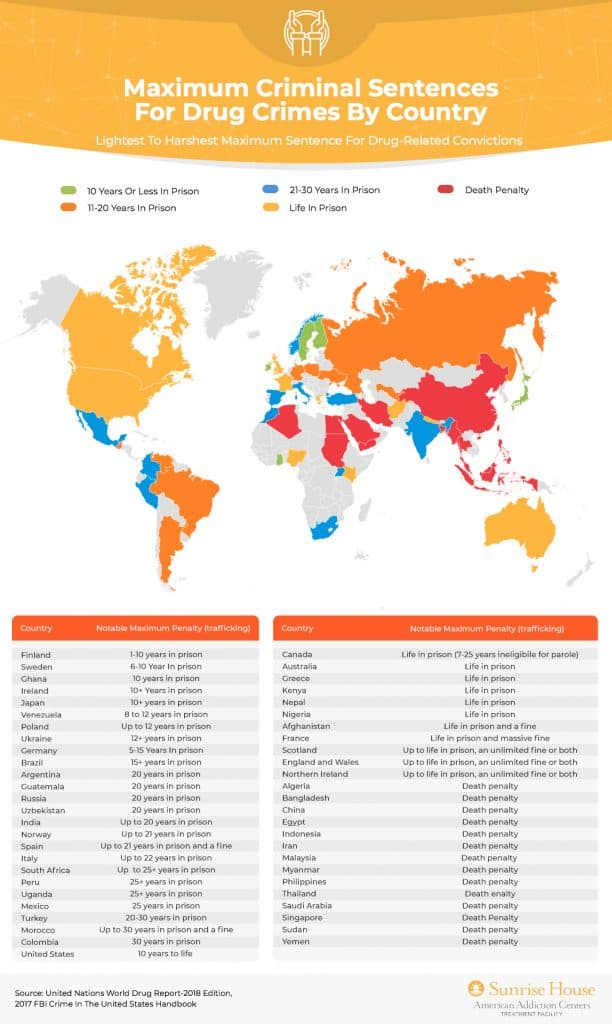 Maximum Criminal Sentences for Drug Crimes by Country