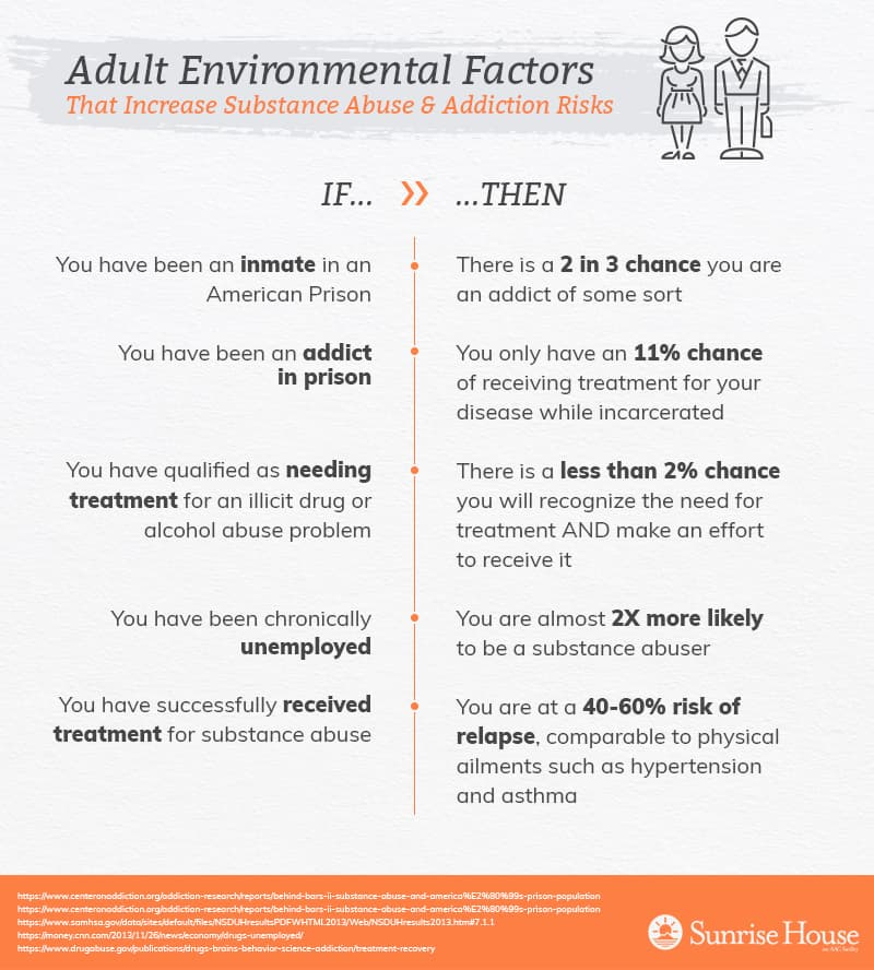 Adult environmental factors for substance abuse & addiction