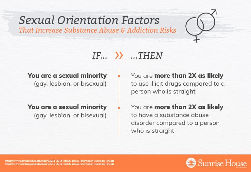 Sexual orientation risk factors for substance abuse & addiction