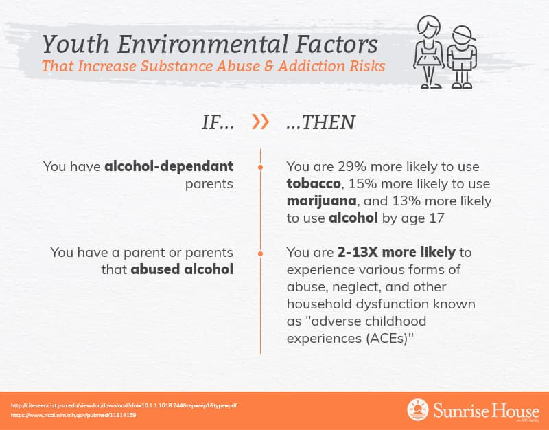 Childhood environmental factors for substance abuse & addiction
